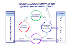 Free Improvement Of The Quality Management System Royalty Free Stock Photo - 94362235