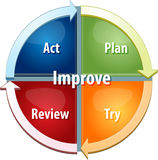 Improvement process business diagram illustration Stock Photo