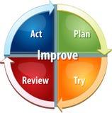Improvement process business diagram illustration. Business strategy concept infographic diagram illustration of continuous improvement process Stock Photo