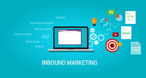 Inbound content blog marketing SEO Stock Images