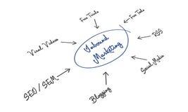 Inbound Marketing Royalty Free Stock Image