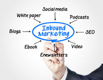 Inbound marketing. Concept sketched on screen royalty free stock photos