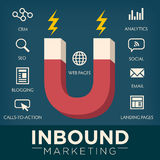 Inbound Marketing Graphic with Magnet royalty free illustration