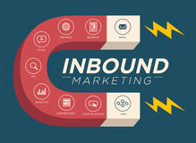 Inbound Marketing Magnet Graphic. Inbound Marketing Graphic with Blogging, Web Pages, Social, Call to Action or CTA, email, landing page, analytics or reporting royalty free illustration