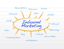 Inbound marketing notepad conceptual illustration Royalty Free Stock Photo