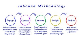 Inbound Methodology Stock Images