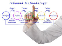 Inbound methodology Stock Images