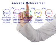 Inbound Methodology. Presenting Diagram of Inbound Methodology Royalty Free Stock Photo