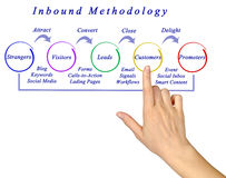 Inbound methodology Stock Photos