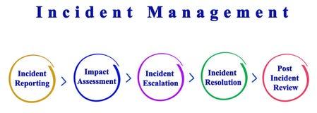Incident Management process. Components of Incident Management process stock illustration