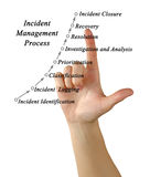 Incident Management Process Royalty Free Stock Images