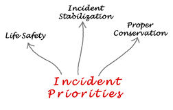 Incident Priorities Royalty Free Stock Photo