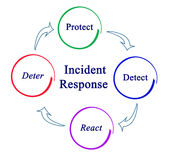 Incident Response. From detection to protection Royalty Free Stock Photography