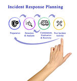 Incident Response Life Cycle Stock Photography