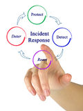 Incident Response Royalty Free Stock Photography