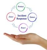 Incident Response. Presenting diagram of Incident Response Stock Photos