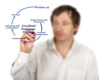 Incident Response Process. Components of Incident Response Process stock photos