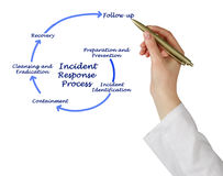 Incident Response Process Stock Image