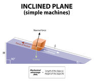 Inclined plane. simple machines. Forces acting upon an object on an inclined plane: gravity, Normal force, friction and acceleration Stock Photography
