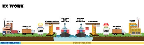 Incoterms,在海的运输条件Infographic  免版税库存照片