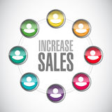 Increase sales community sign concept Royalty Free Stock Images