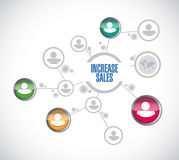 Increase sales people network sign concept Royalty Free Stock Images