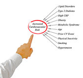 Increased Cardiovascular Risk. Presenting diagram of Increased Cardiovascular Risk Royalty Free Stock Images