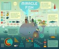 Indústria dos peixes infographic Imagem de Stock Royalty Free