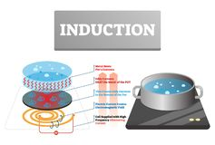 Induction vector illustration. Labeled household cooking heat explanation. Physical high frequency alternating current creates electromagnetic field concept vector illustration