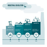 Industrial revolution. Stages from steam power to cyber physical systems, automation and internet of things vector illustration