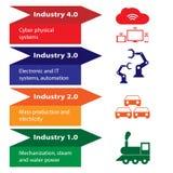 Industrie 4 0 et 4èmes révolutions Photo stock