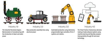 Industrie 4 0 infographic, die vier industriellen Revolutionen in der Herstellung und in der Technik darstellend Farbe gefüllte L Lizenzfreie Stockbilder