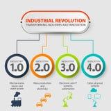 Industrie 4 0 infographic représentant les quatre Révolutions Industrielles dans la fabrication et l'ingénierie illustration stock