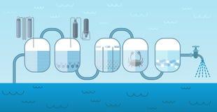 Industriellt begrepp för vattenpumpsystem royaltyfri illustrationer