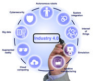 Industry 4.0 concept illustration infographic white. Industry 4.0 concept illustration infographic circular explanation of main components with hand drawing Stock Photography