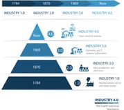 Industry 4.0 The Fourth Industrial Revolution. Industrie 4.0 The Fourth Industrial Revolution.Colorful pyramid chart. Useful for infographics and presentations vector illustration