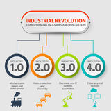 Industry 4.0 infographic representing the four industrial revolutions in manufacturing and engineering. Industrial internet of industry 4.0 infographic Stock Images
