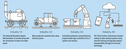 Industry 4.0 infographic representing the four industrial revolutions in manufacturing and engineering. White filled line art. Industry 4.0 infographic royalty free illustration