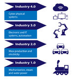 Industry 4.0 and 4th revolution Royalty Free Stock Image