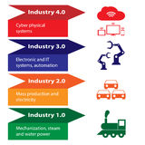 Industry 4.0 and 4th revolution Stock Photo