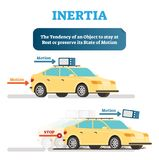 Inertia physics demonstration example with objects and movement, vector illustration educational poster. Inertia tendency demonstration example with moving stock illustration