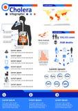 Infektionskrankheit Infographics - Cholera lizenzfreie abbildung