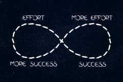 Infinite loop from effort to success to more and more. Concept of achieving your goals with hard work Royalty Free Stock Photo