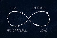 Infinite loop from love and meditation to gratefulness Stock Image