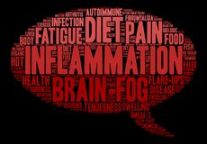 Inflammation Word Cloud Stock Photography