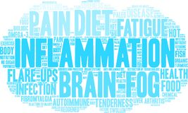 Inflammation Word Cloud Royalty Free Stock Photos