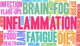 Inflammation Word Cloud Stock Images
