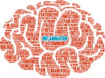 Inflammation Word Cloud Royalty Free Stock Images