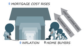 Inflation Rising Mortgage Cost Deters Home Buyers. Inflation causes high cost of living. Home buyers wary of incurring new debts through purchasing new home Royalty Free Stock Photography