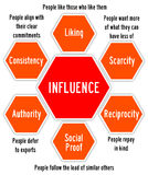 influence Image stock